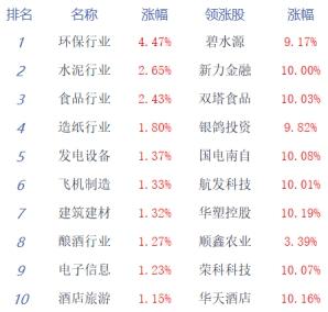 收评:两市震荡沪指涨0.11% 成交额连续7日破万亿