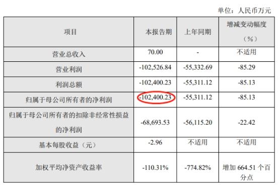 百奥泰上市第5天业绩快报称去年亏损10亿 股价跌7.6%