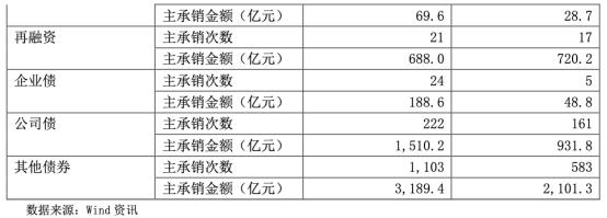 「场外股票配资」国泰君安2019年职工人均薪酬福利50万 董秘年薪496万