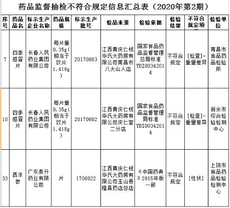 江西一药房三家分店抽检不符合规定 股东现上海医药