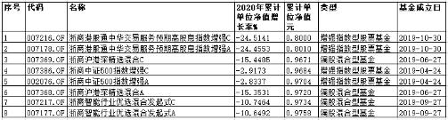 浙商基金去年实现营业收入1168.66万元,但净利亏损