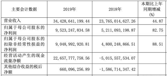 海通证券2019年营收344.29亿元 净利润95.23亿元