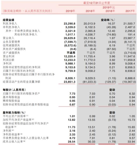 渝农商行披露2019年度报告 ROE连续两年下降