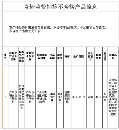 华糖食品白砂糖现抽检不合格 为广州浪奇全资子公司