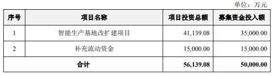 """英联股份:拟定增募资不超5亿元 1.5亿元用于""""补充流动资金"""""""