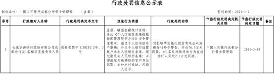 消息:長城華西銀行成都分行6宗違法遭罰 虛報金融統計資料
