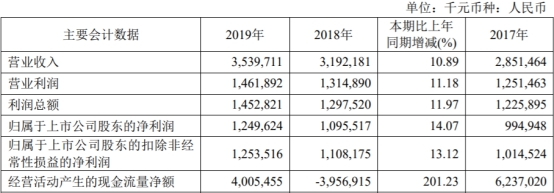 2019年无锡银行实现营业收入35.40亿元