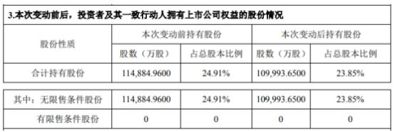 中兴通讯控股股东中兴新减持4891万股 占公司总股本的1.06%