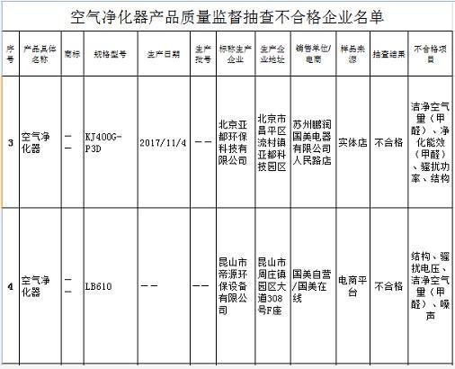 国美销售2款空气净化器江苏抽检不合格 1款为亚都产