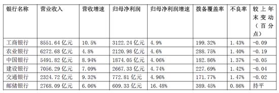 六大国有银行2019年业绩报告披露完毕 交行不良率最高_太平洋财富网