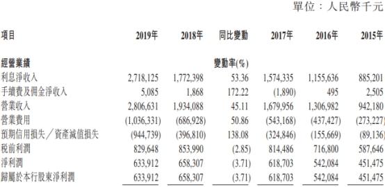瀘州銀行2019年ROE下滑 系人工成本6億貸款減值損失8億