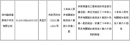 融亮春地产郑州无许可证违法建设罚款89.34万元 为融信集团旗下子公司