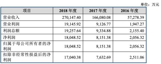 移远通信上市年经营现金净额降270%