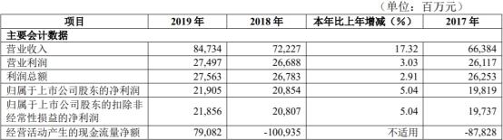 华夏银行ROE连续5年下滑 去年实现营业收入847.34亿元