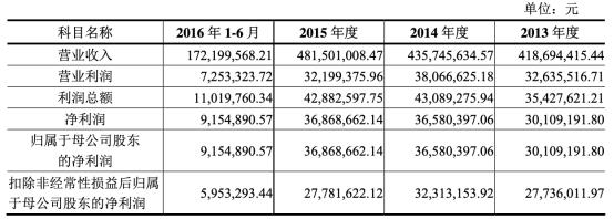 华凯创意2019年公司实现营业收入4.12亿元  同期减少8.19%