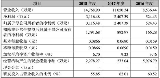 微芯生物2019年实现营业收入1.74亿元 投行安信证券赚6129万