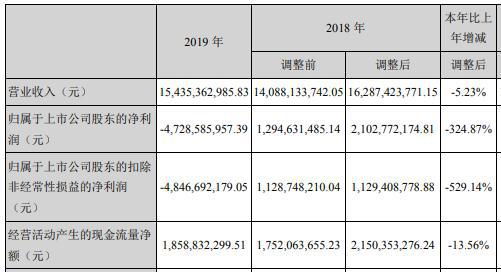 萬達電影2019年營收凈利雙降 計提資產減值準備59億元