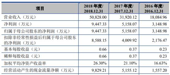 天准科技发布年报:上市年经营现金净额降109% 海通证券赚8150万