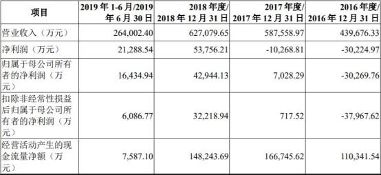 華潤微上市倆月首份年報業績變臉 營收凈利雙降