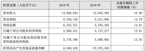 贵阳银行2019年实现营业收入146.68亿元  ROE连续5年下滑