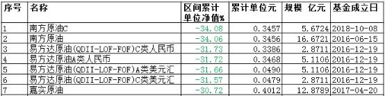 7只原油类QDII单月跌超30% 跌幅比肩中行原油宝