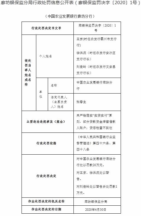 ■农发行廊坊未严格落实实贷实付 三家支行行长遭处罚
