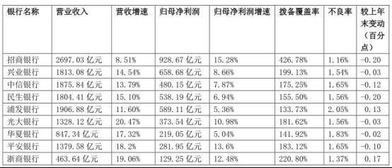 A股上市银行年报披露完毕:招商银行净利增速居首 华夏银行垫底