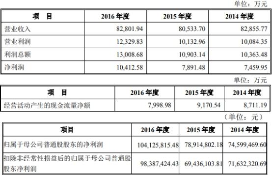 香山股份上市净利连降3年去年亏损 安信证券赚6900万元