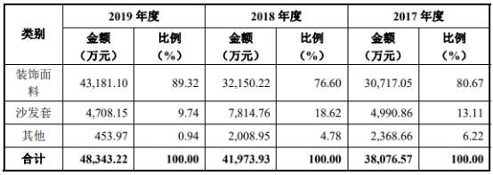 众望布艺换财务总监改数据冲IPO 产品价格员工人数双下滑
