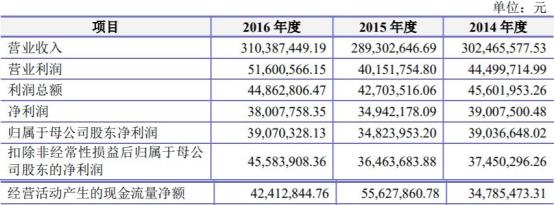 万通智控一季度营收同比增长65.40%  投行海通证券赚2300万