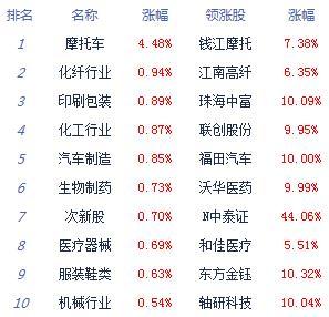 收评:两市冲高回落沪指涨0.07%  地摊经济掀涨停潮