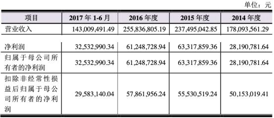赛隆药业一季度亏损2019年扣非净利降7成 西部证券保荐