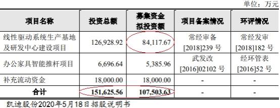 凯迪股份募资11亿仅封俩涨停 毛利率连降去年净利下滑