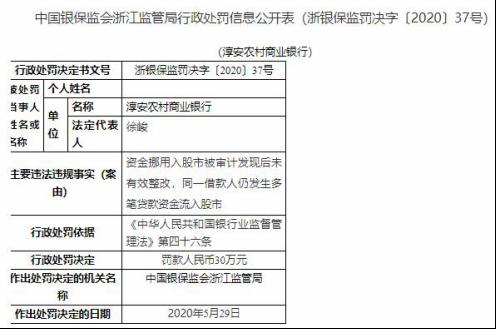 淳安農商行違法遭罰人民幣30萬元 資金挪用入股市未有效整改