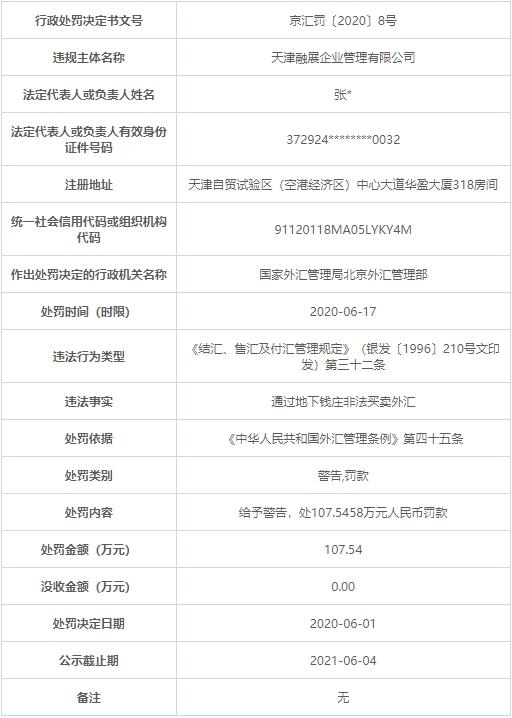 國家外匯管理局:天津融展違法遭罰108萬 通過地下錢莊非法買賣外匯