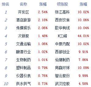 收评:两市下探回升沪指涨0.4%  资金情绪偏谨慎