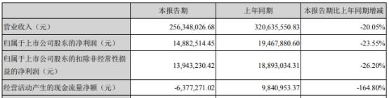 日丰股份上市募资4亿首年营收净利双降 主要从事电气设备等研发、生产、销售