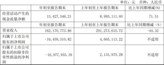 日播时尚净利连降2年去年扣非亏损 保荐机构为海通证券