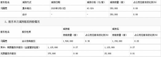 太极股份副总裁冯国宽遭批评 违规减持套现1506万元