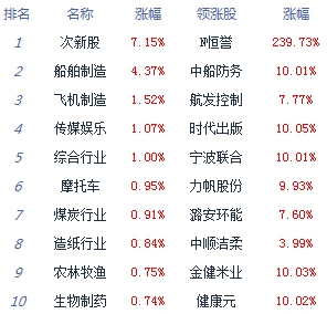收评:沪指跌0.83%险守3400点 总成交破1.7万亿