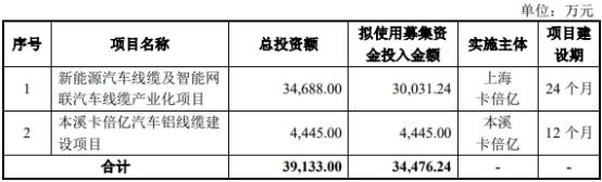 卡倍亿去年营收净利双降 产能利用率65%项目募资扩产