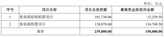 中谷股份拟募集资金15亿元 3年分红9亿去年负债53亿