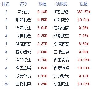 收评:两市冲高回落沪指涨0.37% 数字货币