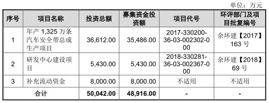 松原股份营收滞涨研发费降  拟于深交所创业板上市