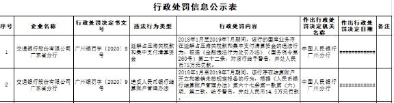 违反人民币银行结算账户管理办法 交通银行广东省分行被罚89.5万元
