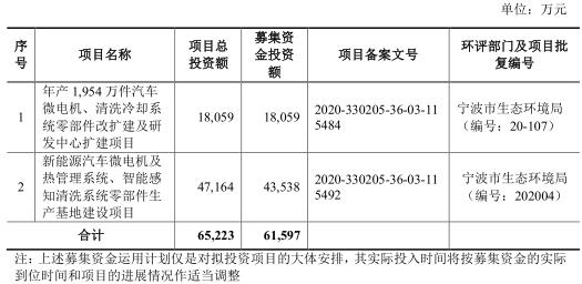 恒帅股份首发上会,拟募集资金6.16亿元