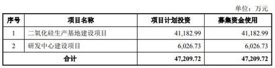 """""""迷你""""金三江募资远超资产 产品价低成本高毛利率夺冠"""