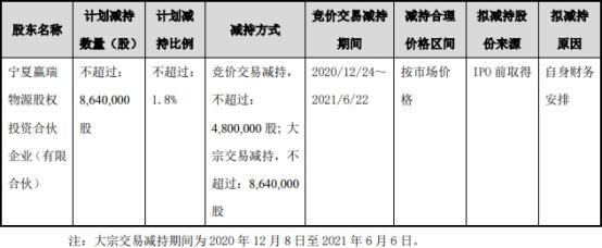 华熙生物股东赢瑞物源拟减持不超864万股