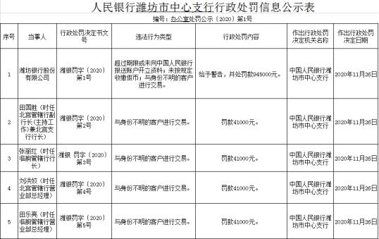 潍坊银行三宗违法遭罚94.5万元 与身份不明客户交易