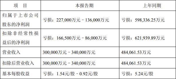 天齐锂业预计去年最高亏损22.7亿